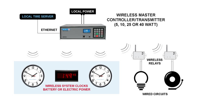 Clock-System-Wireless