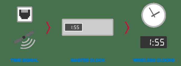 wirless-system-1