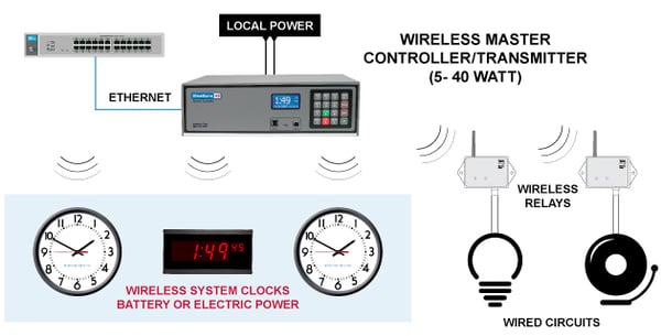 CLOCK-SYSTEM-DIAGRAMS-Wireless